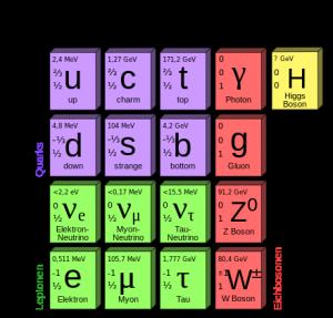 Standardmodell der Teilchenphysik mit Higgs-Boson (oben rechts)